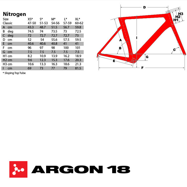 Argon 18 Nitrogen geometry
